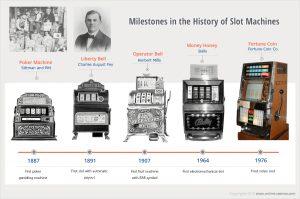 Sejarah Slot Mesin Dari Waktu ke Waktu